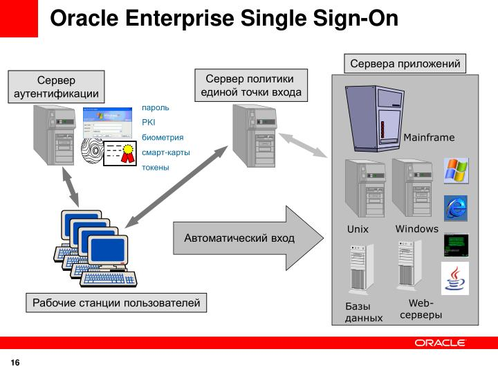 Oracle Enterprise Single Sign-On