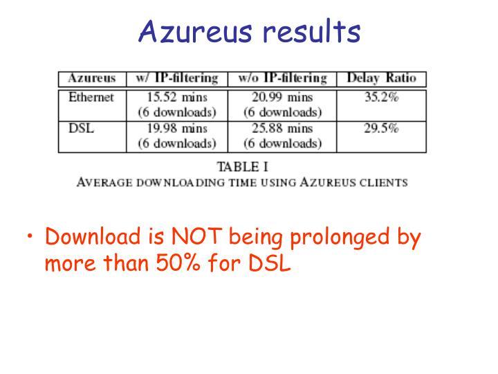 Azureus results