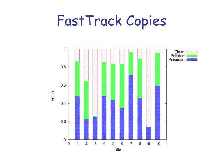 FastTrack Copies