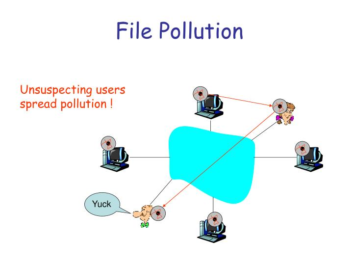 File Pollution
