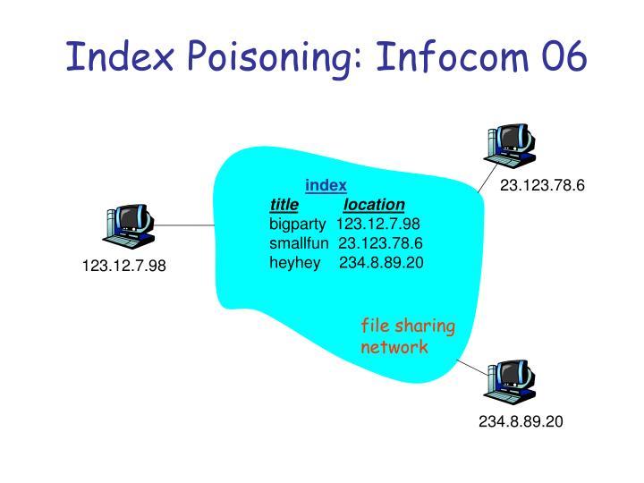 Index Poisoning: Infocom 06