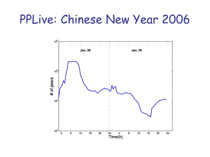 PPLive: Chinese New Year 2006