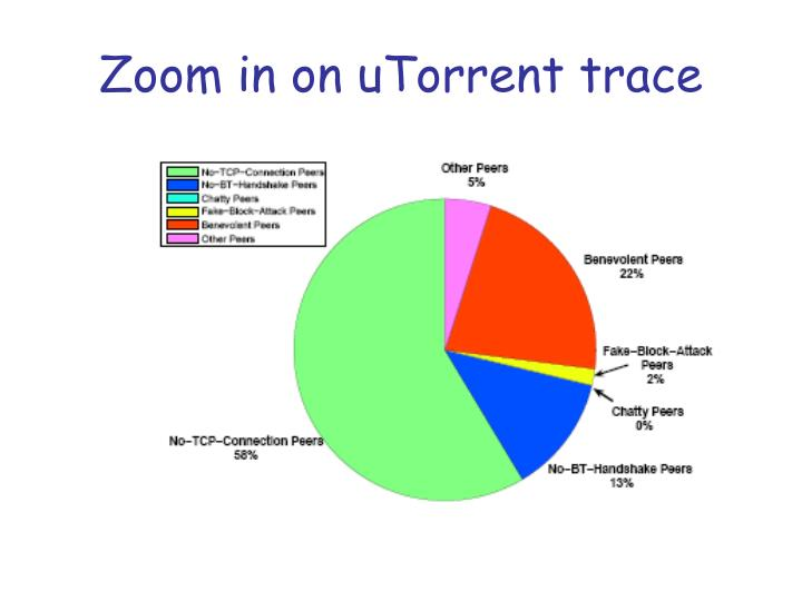 Zoom in on uTorrent trace