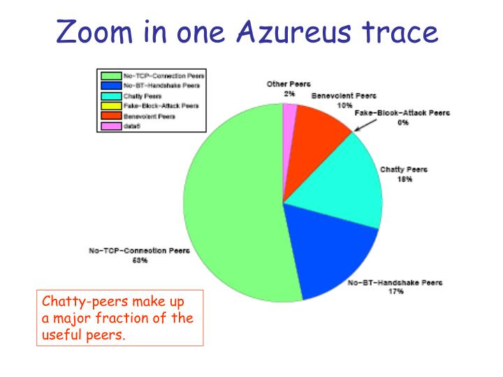 Zoom in one Azureus trace