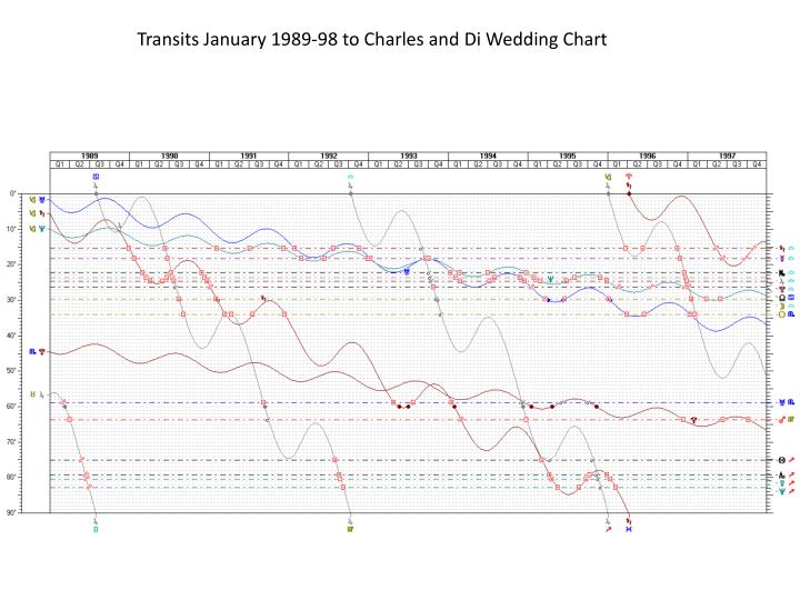 Transits January 1989-98 to Charles and