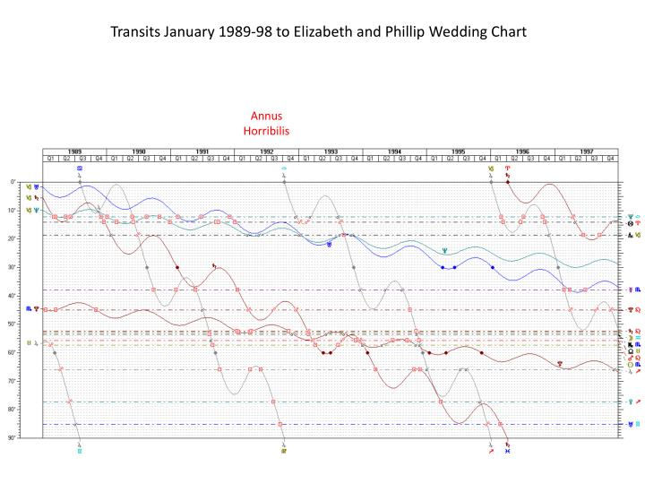 Transits January 1989-98 to Elizabeth and Phillip Wedding Chart