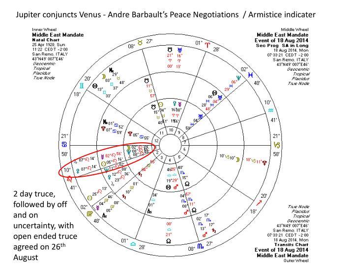 Jupiter conjuncts Venus - Andre Barbault's Peace Negotiations  / Armistice