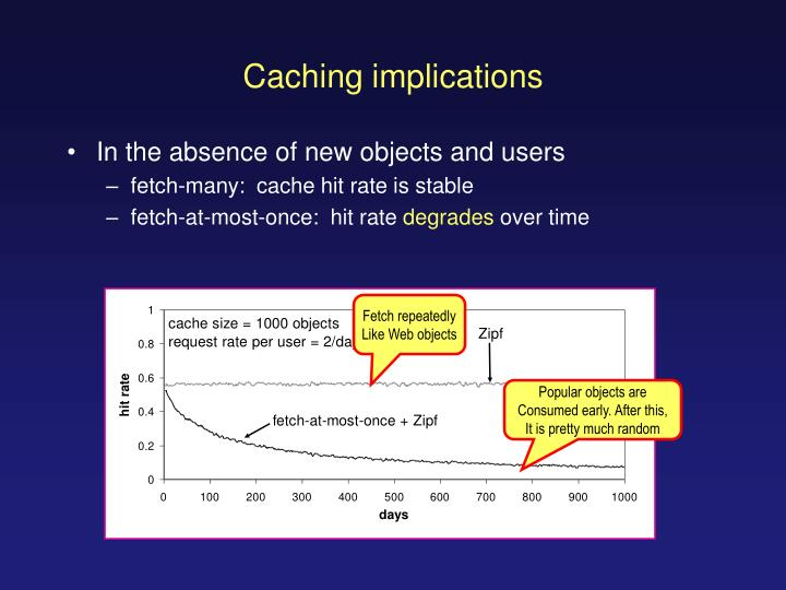 Caching implications