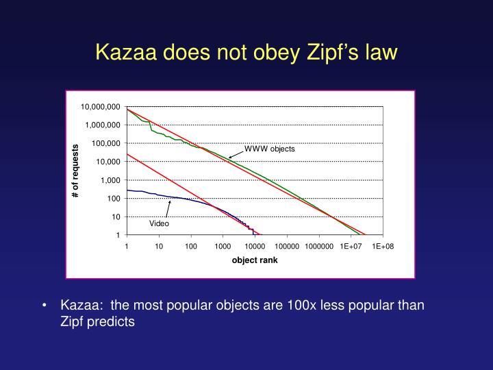 Kazaa does not obey Zipf's law