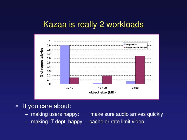 Kazaa is really 2 workloads