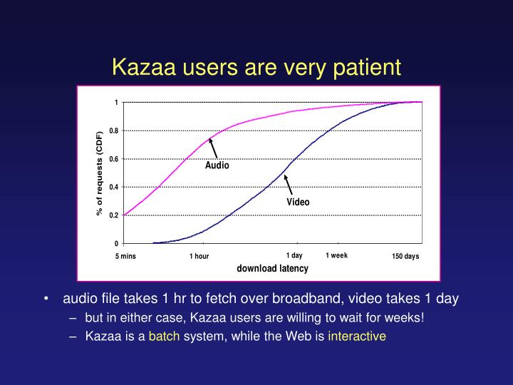 Kazaa users are very patient
