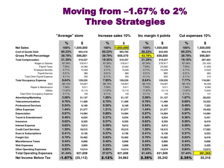 Moving from –1.67% to 2%