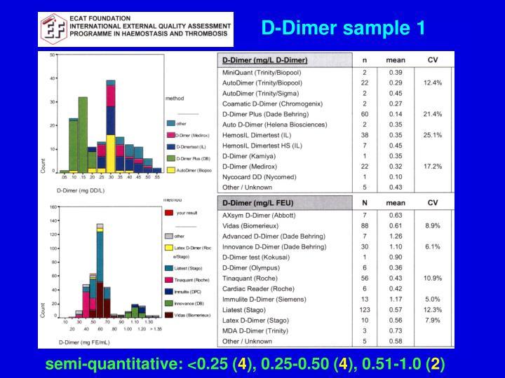 D-Dimer sample 1