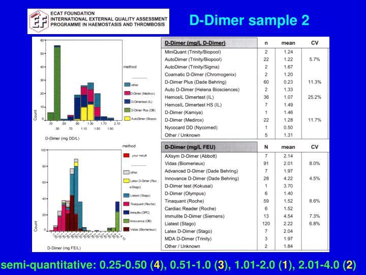 D-Dimer sample 2
