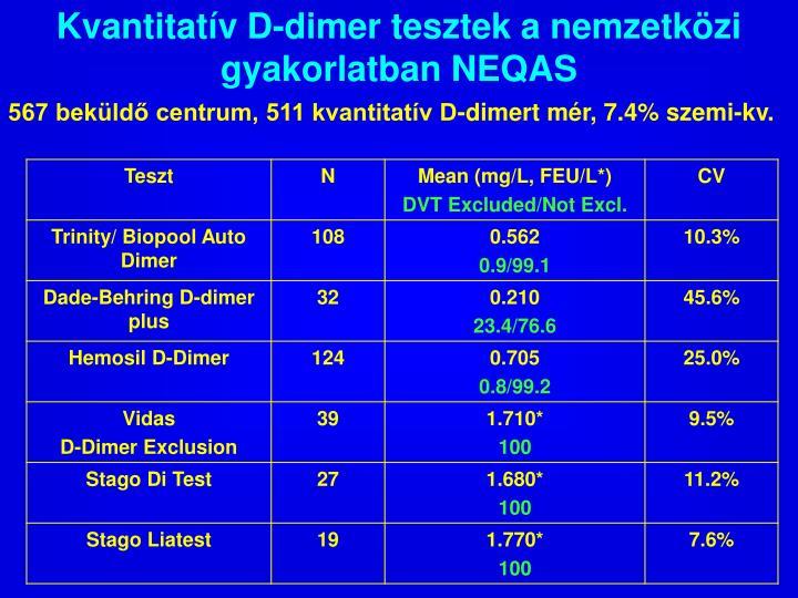 Kvantitatív D-dimer tesztek a nemzetközi