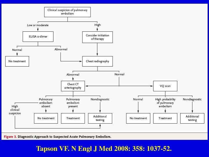 Tapson VF. N Engl J Med 2008: 358: 1037-52.
