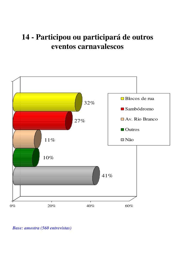 14 - Participou ou participará de outros        eventos carnavalescos
