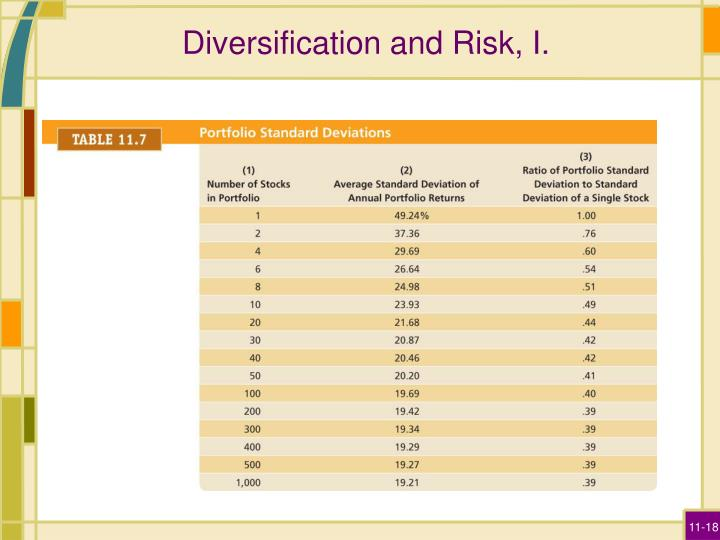 Diversification and Risk, I.