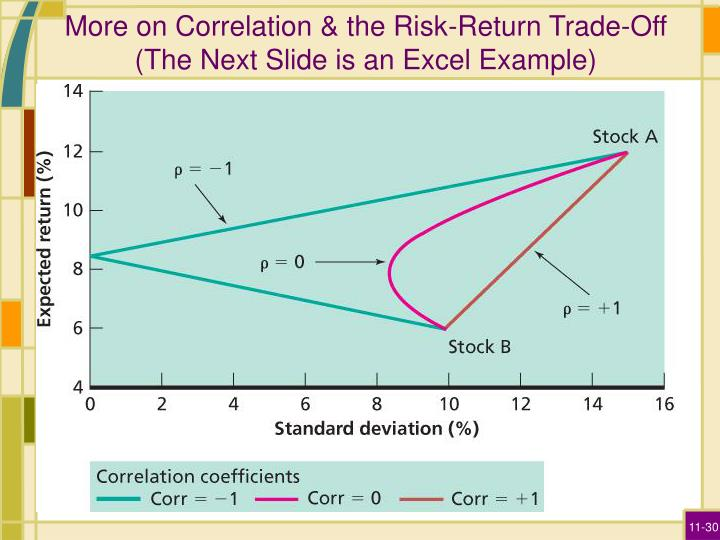 More on Correlation & the Risk-Return Trade-Off