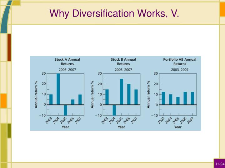 Why Diversification Works, V.