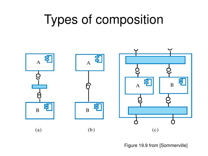 Types of composition