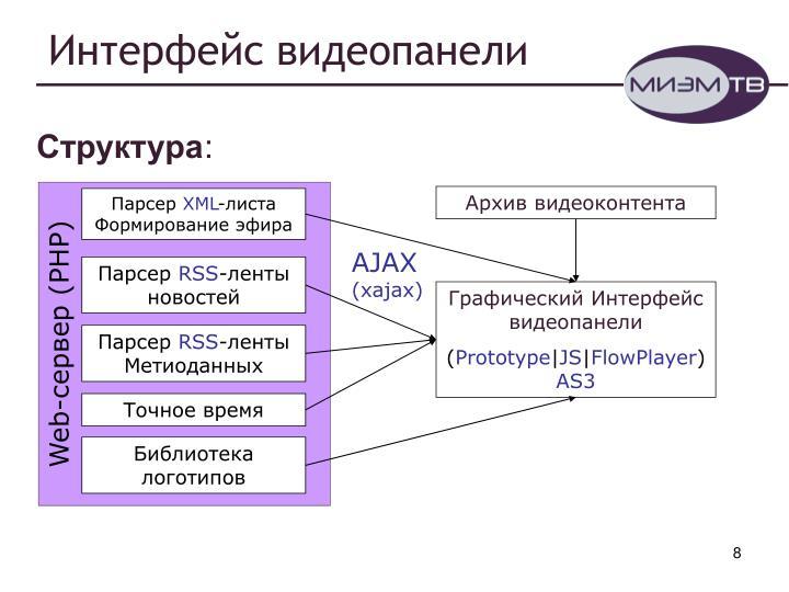 Интерфейс видеопанели