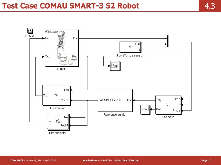 Test Case COMAU SMART-3 S2 Robot