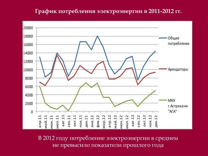 График потребления электроэнергии в 2011-2012 гг.