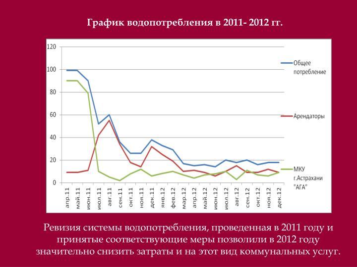 График водопотребления в 2011- 2012 гг.
