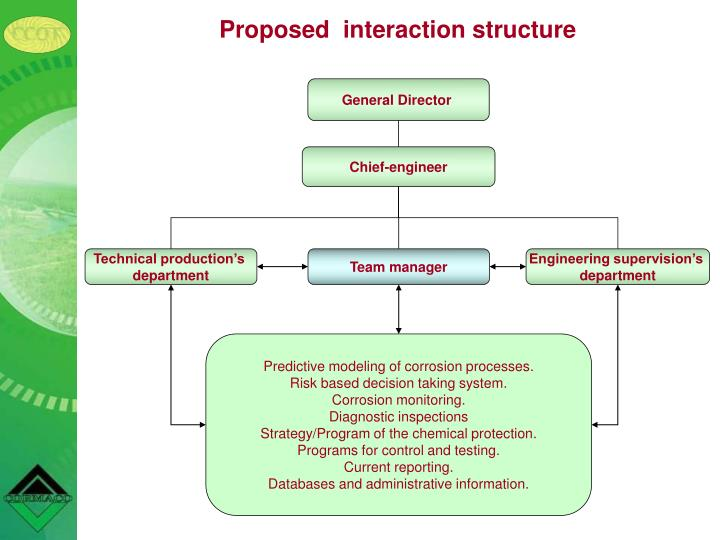 Proposed  interaction structure