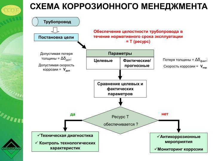 Трубопровод