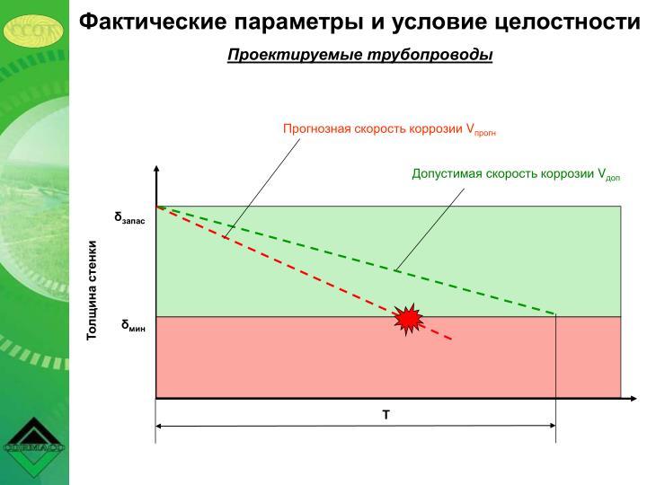 Фактические параметры и условие целостности