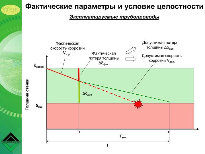 Фактические параметры и условие