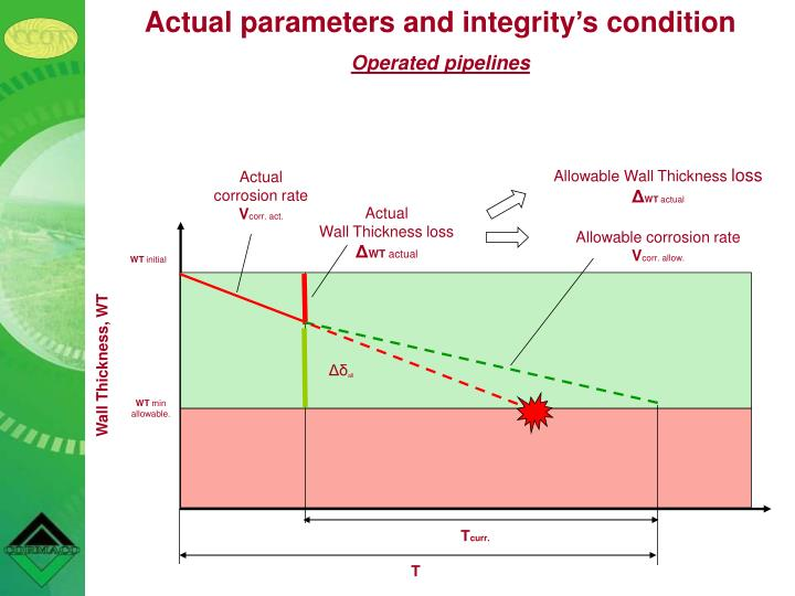 Actual parameters and integritys condition