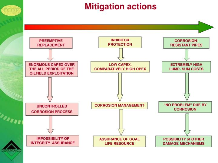 Mitigation actions