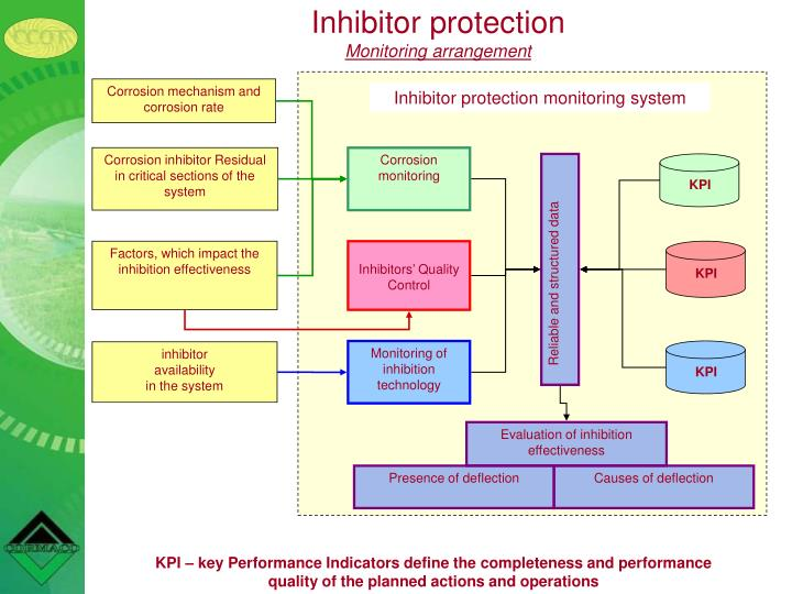 Inhibitor protection