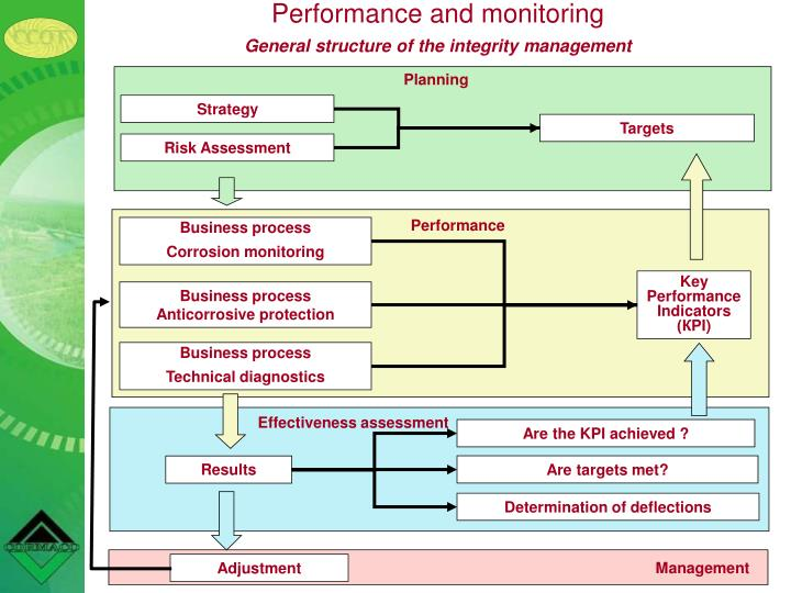 Performance and monitoring
