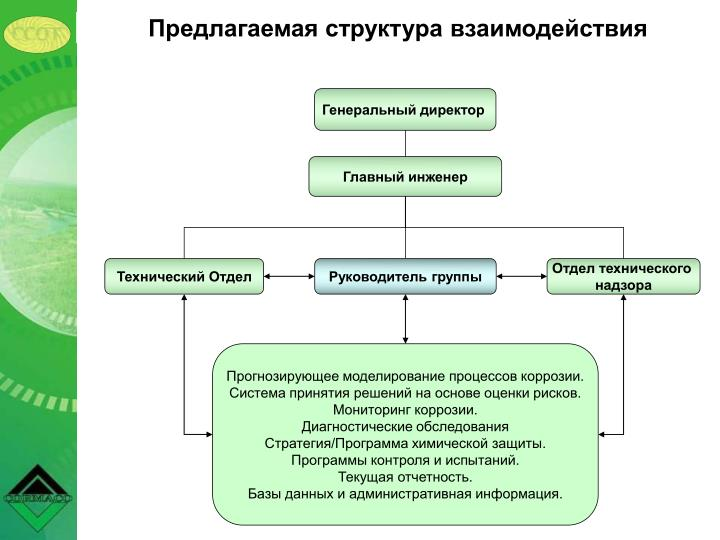 Предлагаемая структура взаимодействия