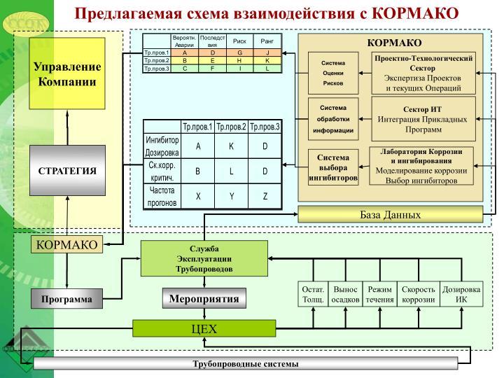 Предлагаемая схема взаимодействия с КОРМАКО