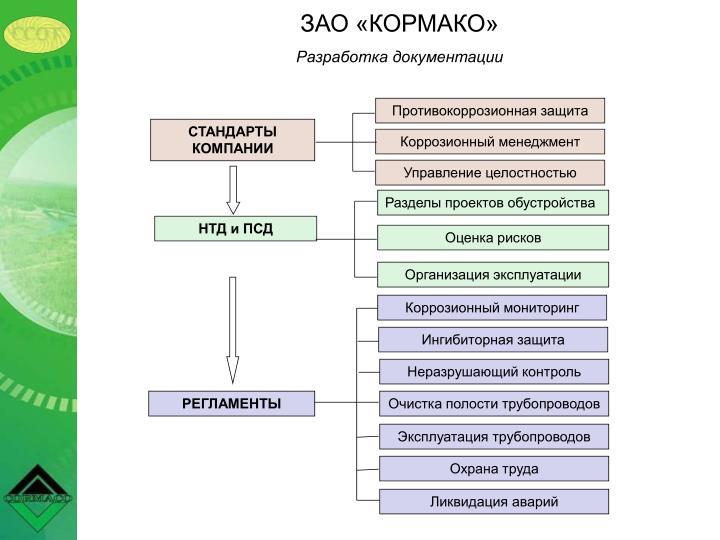 Разделы проектов обустройства