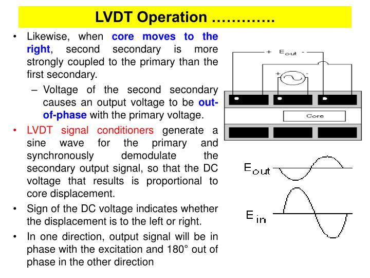 LVDT Operation ………….