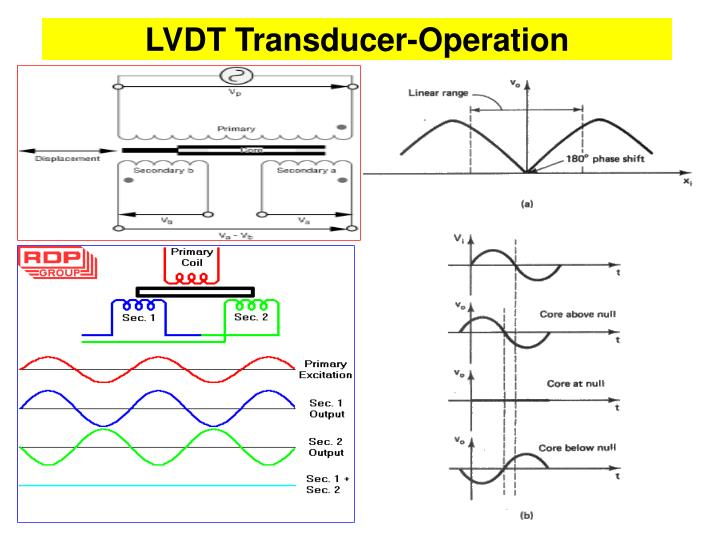 LVDT Transducer-Operation