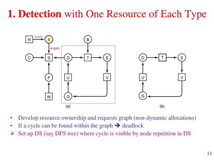1. Detection