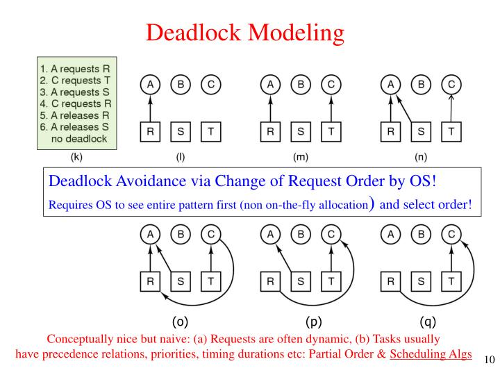 Deadlock Modeling