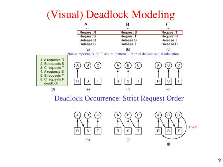 (Visual) Deadlock Modeling
