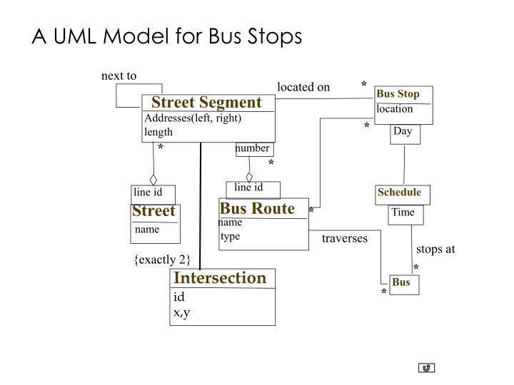 A UML Model for Bus Stops