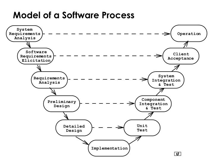 Model of a Software Process