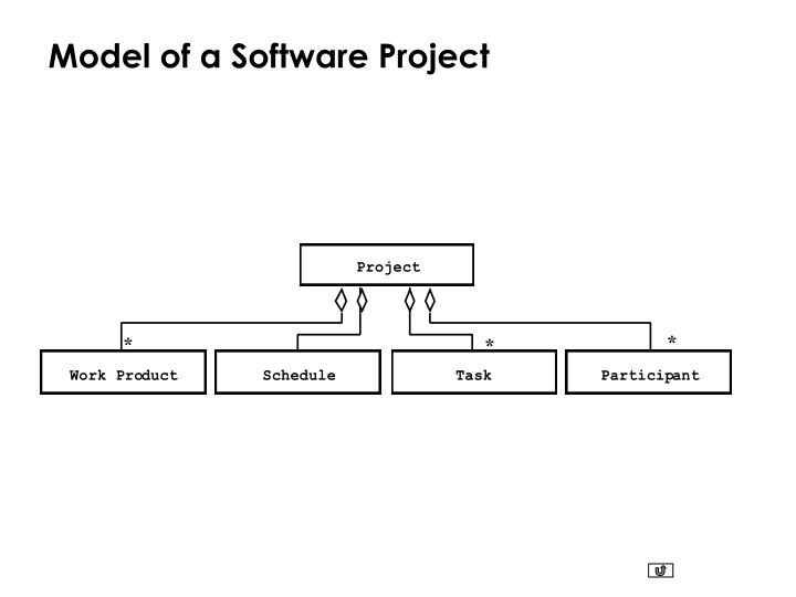 Model of a Software Project