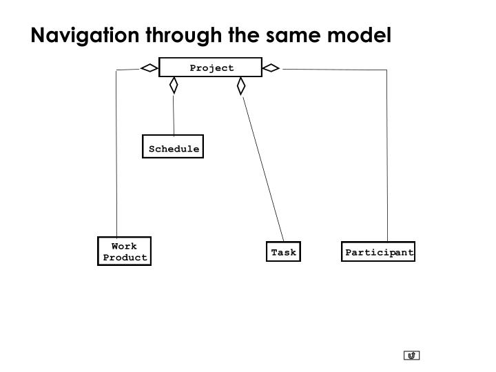 Navigation through the same model