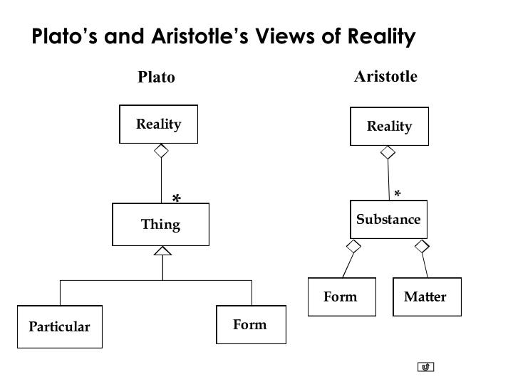 Plato's and Aristotle's Views of Reality
